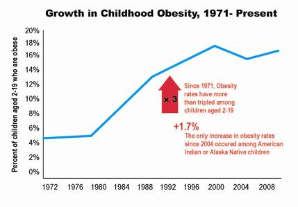 Sexual Abuse and Obesity – What's the link?